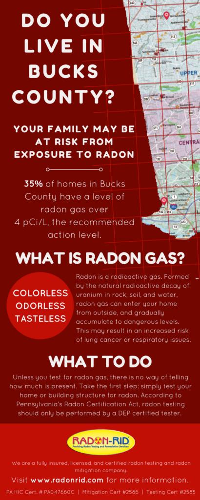 Radon Gas Levels in Bucks County PA