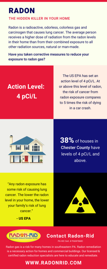 Infographic illustating radon gas levels in Chester County and explaining what radon gas is- Radon-Rid LLC