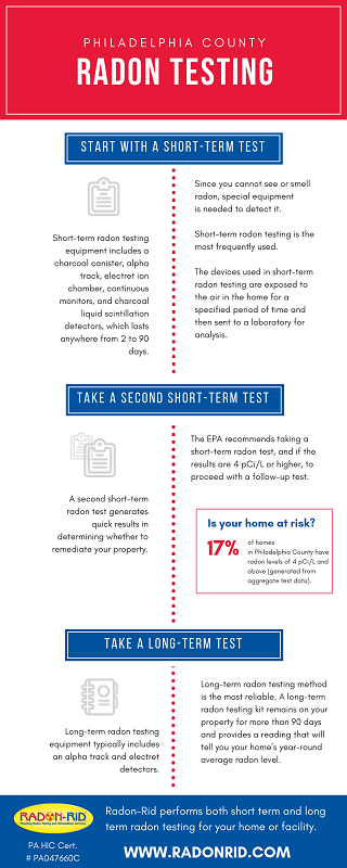 Radon Testing and Remediation in Philadelphia County | Infographic About Radon levels | Radon-Rid, LLC