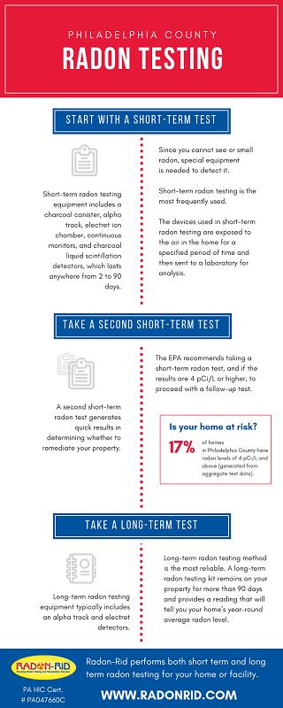 Radon Testing and Remediation in Philadelphia County | Infographic About Radon levels | Radon-Rid, LLC