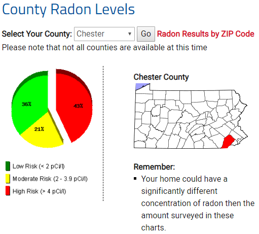 County Radon Levels