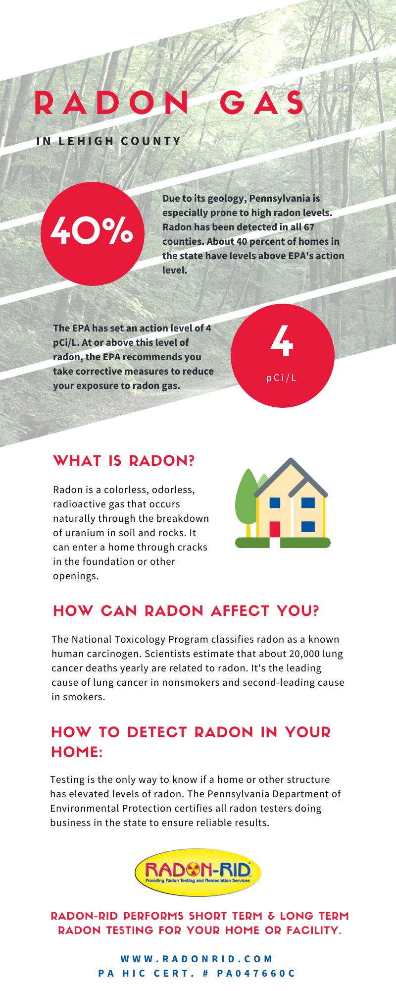 Radon levels in Lehigh County - Radon-Rid, LLC