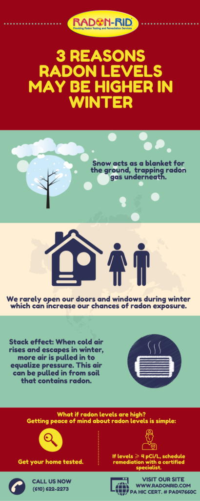 Infographic with 3 Reasons Radon Levels May Be Higher In Winter-Radon-Rid, LLC