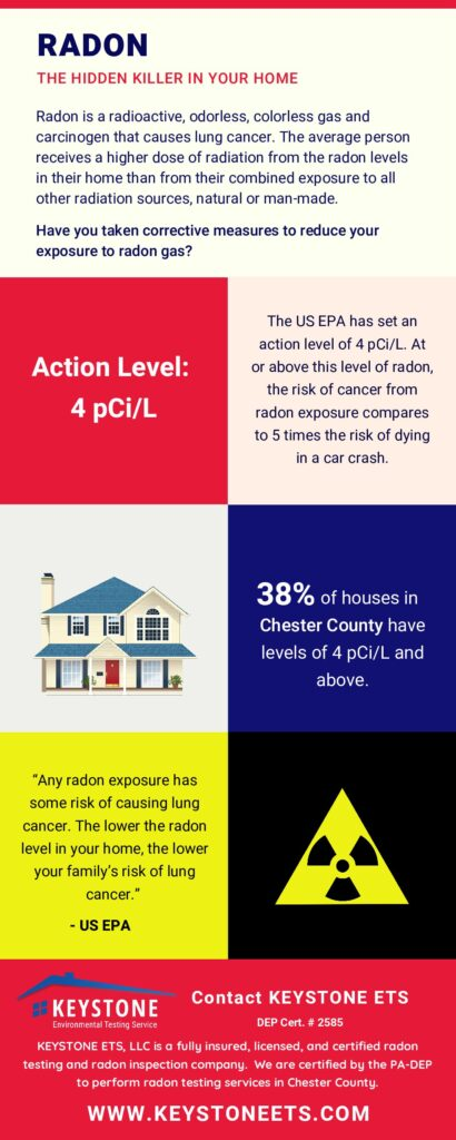 Infographic illustating radon gas levels in Chester County and explaining what radon gas is- Keystone ETS