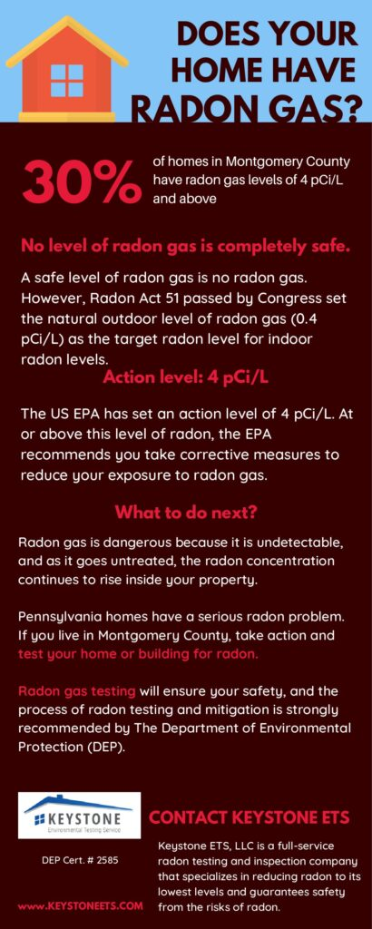 Radon Gas Levels in Montgomery County PA