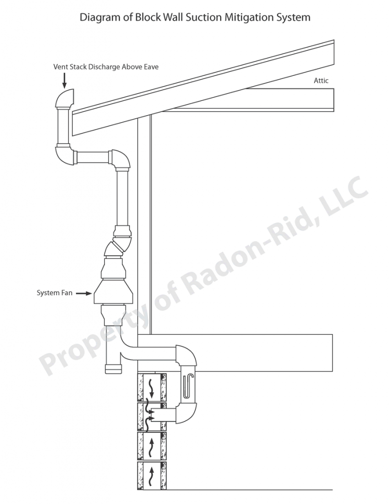 Block Wall Suction Mitigation | Radon Remediation | Radon-Rid, LLC