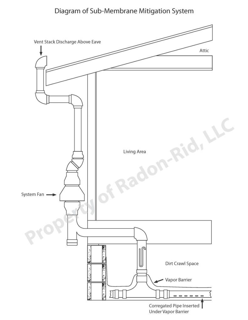 Sub Membrane Mitigation System   Radon Remediation   Radon-Rid, LLC